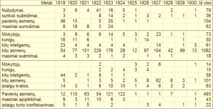 1919-1930 m. lietuvių genocido statistika